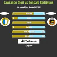 Lawrance Ofori vs Goncalo Rodrigues h2h player stats