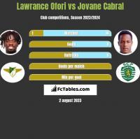 Lawrance Ofori vs Jovane Cabral h2h player stats