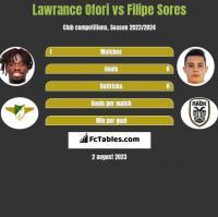 Lawrance Ofori vs Filipe Sores h2h player stats