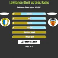 Lawrance Ofori vs Uros Racic h2h player stats