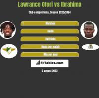 Lawrance Ofori vs Ibrahima h2h player stats