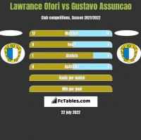 Lawrance Ofori vs Gustavo Assuncao h2h player stats