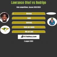 Lawrance Ofori vs Rodrigo h2h player stats