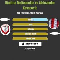 Dimitris Meliopoulos vs Aleksandar Kovacevic h2h player stats