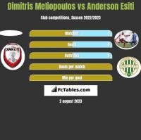 Dimitris Meliopoulos vs Anderson Esiti h2h player stats