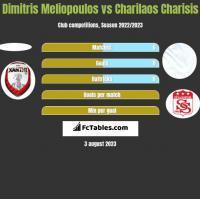 Dimitris Meliopoulos vs Charilaos Charisis h2h player stats