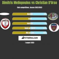 Dimitris Meliopoulos vs Christian D'Urso h2h player stats