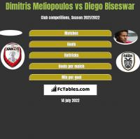 Dimitris Meliopoulos vs Diego Biseswar h2h player stats