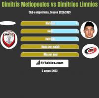 Dimitris Meliopoulos vs Dimitrios Limnios h2h player stats