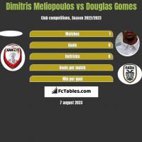 Dimitris Meliopoulos vs Douglas Gomes h2h player stats