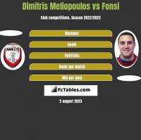 Dimitris Meliopoulos vs Fonsi h2h player stats