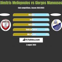 Dimitris Meliopoulos vs Giorgos Manousos h2h player stats