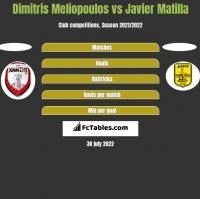 Dimitris Meliopoulos vs Javier Matilla h2h player stats