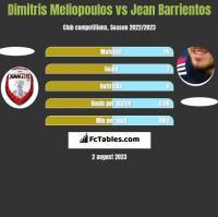 Dimitris Meliopoulos vs Jean Barrientos h2h player stats