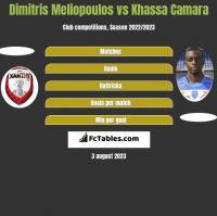Dimitris Meliopoulos vs Khassa Camara h2h player stats
