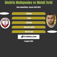 Dimitris Meliopoulos vs Mehdi Terki h2h player stats