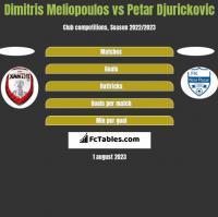 Dimitris Meliopoulos vs Petar Djurickovic h2h player stats