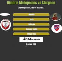 Dimitris Meliopoulos vs Sturgeon h2h player stats