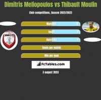 Dimitris Meliopoulos vs Thibault Moulin h2h player stats