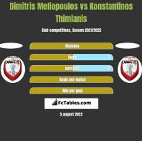 Dimitris Meliopoulos vs Konstantinos Thimianis h2h player stats