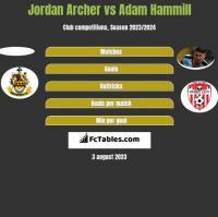 Jordan Archer vs Adam Hammill h2h player stats
