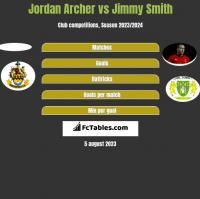 Jordan Archer vs Jimmy Smith h2h player stats