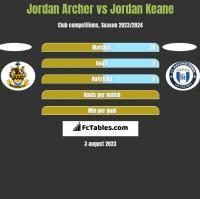 Jordan Archer vs Jordan Keane h2h player stats