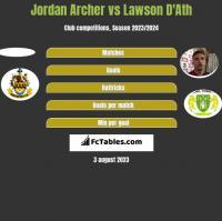 Jordan Archer vs Lawson D'Ath h2h player stats