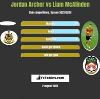Jordan Archer vs Liam McAlinden h2h player stats