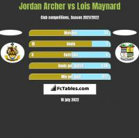 Jordan Archer vs Lois Maynard h2h player stats