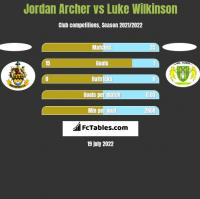 Jordan Archer vs Luke Wilkinson h2h player stats