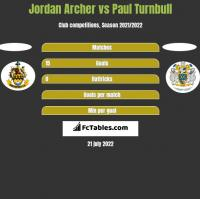 Jordan Archer vs Paul Turnbull h2h player stats
