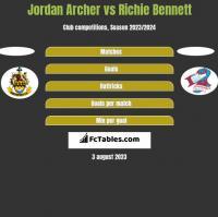 Jordan Archer vs Richie Bennett h2h player stats