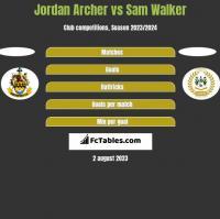 Jordan Archer vs Sam Walker h2h player stats