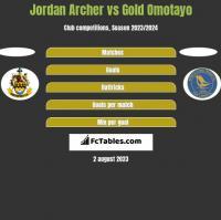 Jordan Archer vs Gold Omotayo h2h player stats
