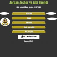 Jordan Archer vs Albi Skendi h2h player stats