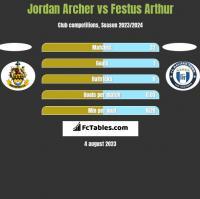 Jordan Archer vs Festus Arthur h2h player stats