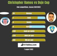 Christopher Ramos vs Duje Cop h2h player stats