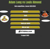 Adam Long vs Louis Almond h2h player stats