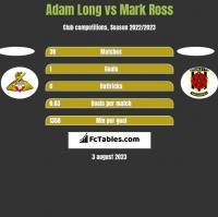 Adam Long vs Mark Ross h2h player stats