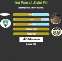 Iker Pozo vs Javier Vet h2h player stats