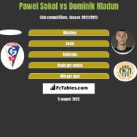 Pawel Sokol vs Dominik Hladun h2h player stats