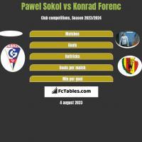 Pawel Sokol vs Konrad Forenc h2h player stats