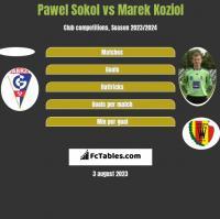 Pawel Sokol vs Marek Koziol h2h player stats