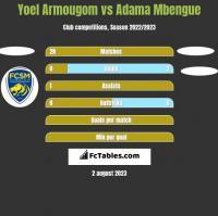 Yoel Armougom vs Adama Mbengue h2h player stats