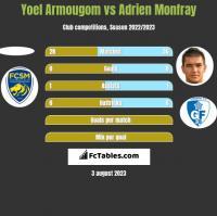 Yoel Armougom vs Adrien Monfray h2h player stats