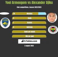 Yoel Armougom vs Alexander Djiku h2h player stats