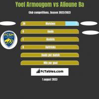 Yoel Armougom vs Alioune Ba h2h player stats
