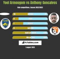 Yoel Armougom vs Anthony Goncalves h2h player stats