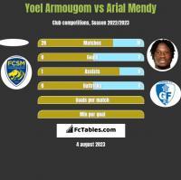 Yoel Armougom vs Arial Mendy h2h player stats